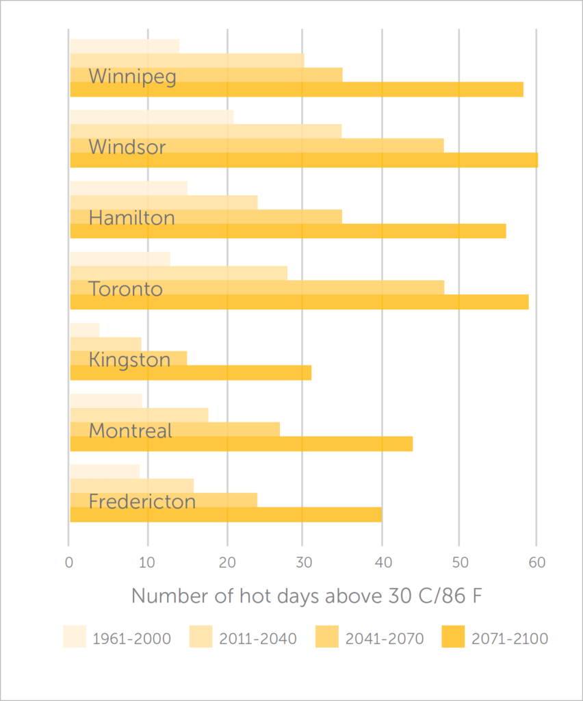 Sample graph showing days above 30 degrees Celsius in Canada's capital cities from 1961 to predicted 2100