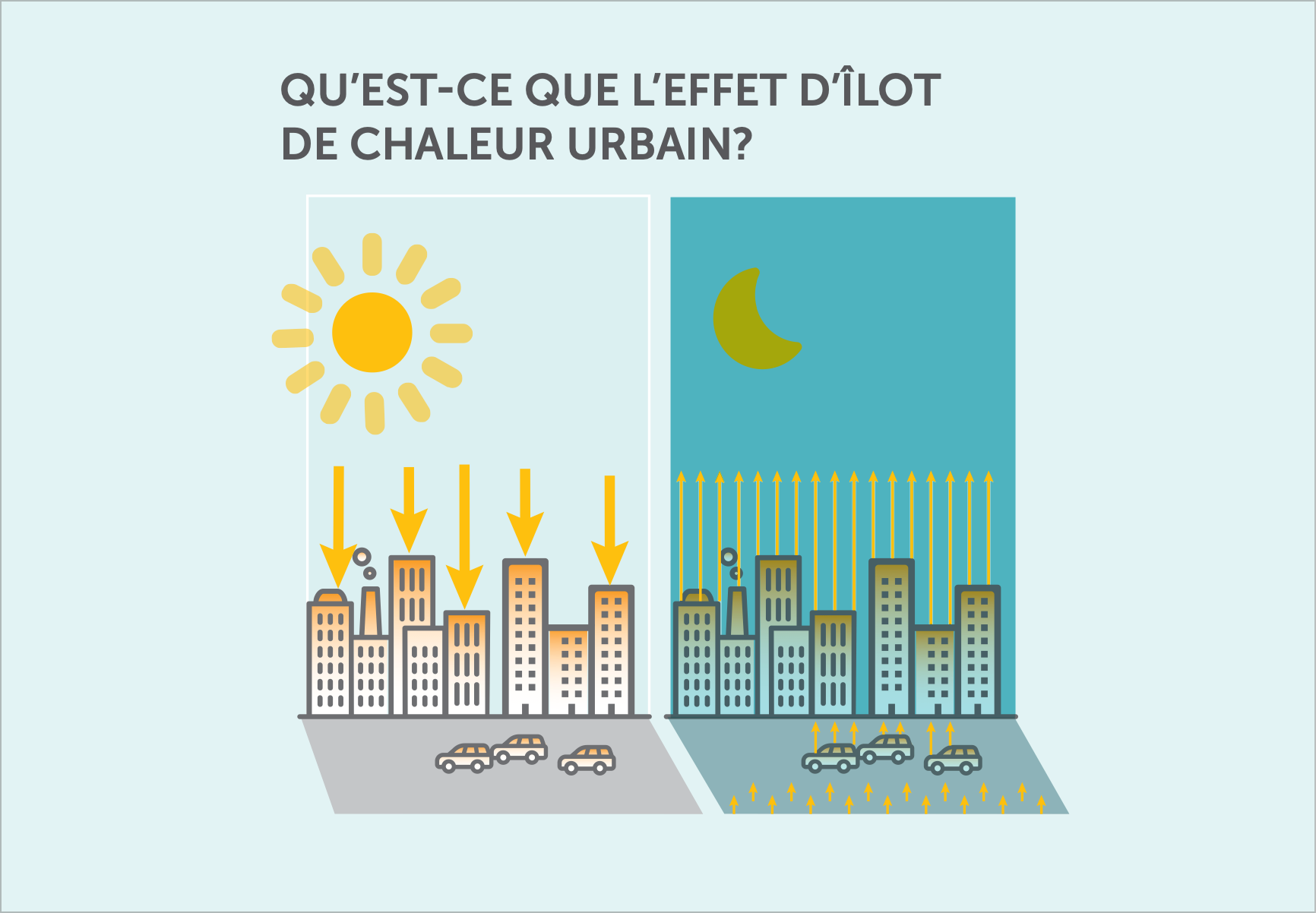 Infographic desmonstrating how heat syncs affect temperature in an urban setting