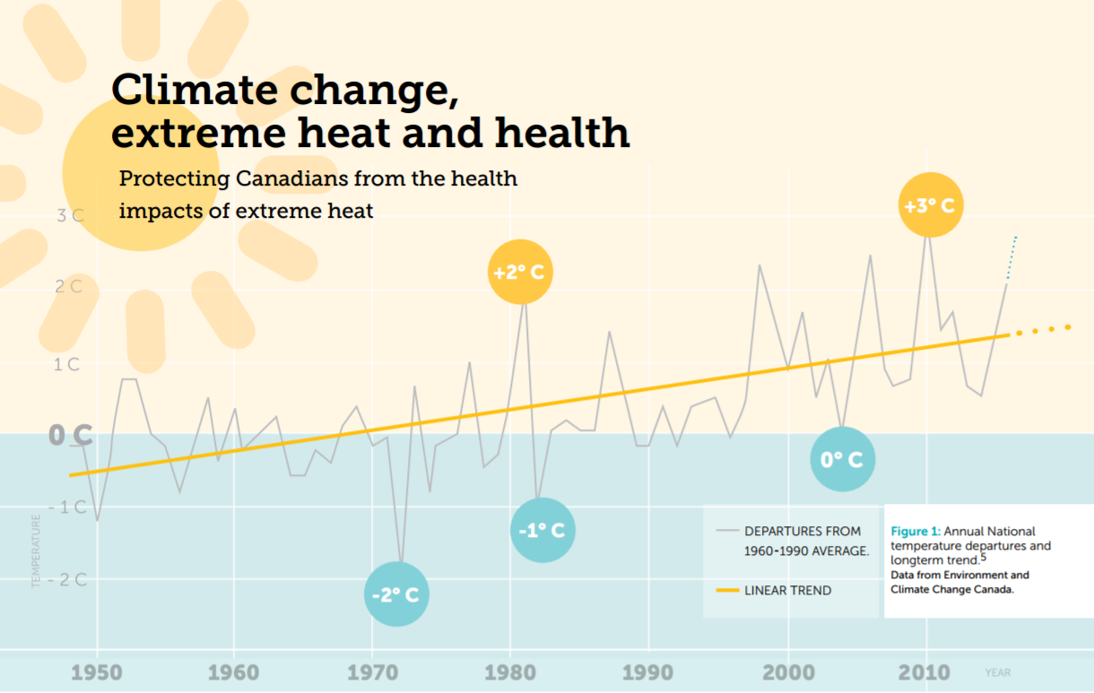 top portion of the report on Climate Change Extreme Heat and Health.